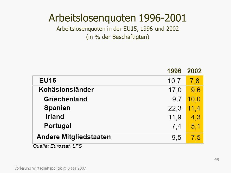 Vorlesung Wirtschaftspolitik © Blaas 2007 49 19962002 EU15 10,77,8 Quelle: Eurostat, LFS 7,4 Kohäsionsländer 17,09,6 Andere Mitgliedstaaten 9,57,5 Gri