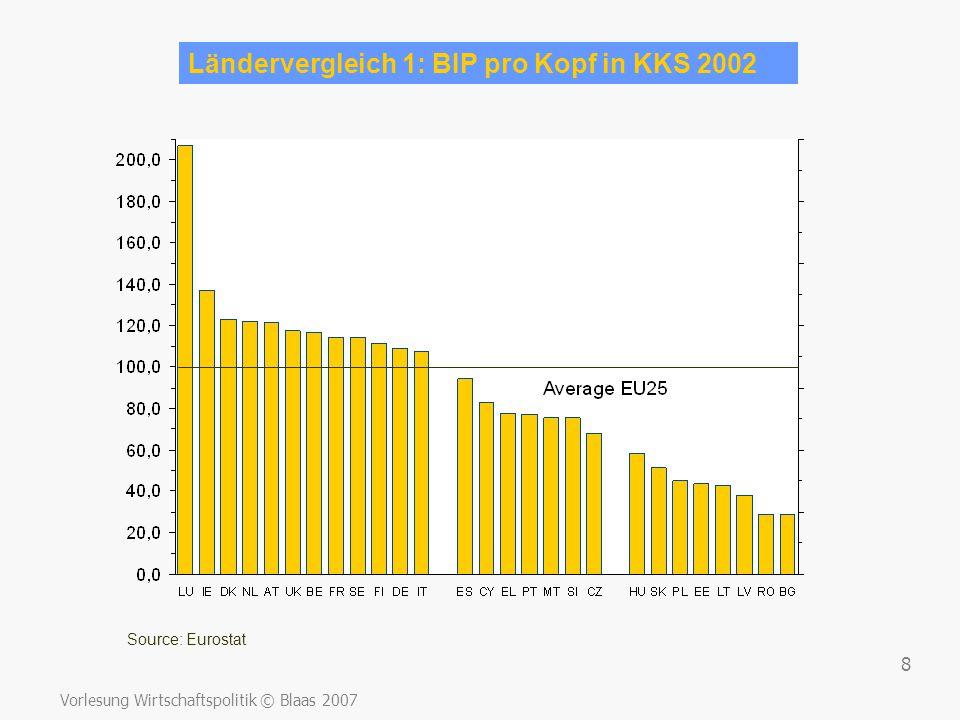 Vorlesung Wirtschaftspolitik © Blaas 2007 8 Ländervergleich 1: BIP pro Kopf in KKS 2002 Source: Eurostat