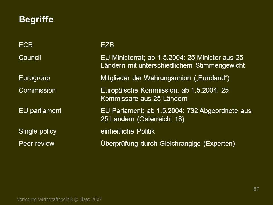 Vorlesung Wirtschaftspolitik © Blaas 2007 87 Begriffe ECBEZB CouncilEU Ministerrat; ab 1.5.2004: 25 Minister aus 25 Ländern mit unterschiedlichem Stim