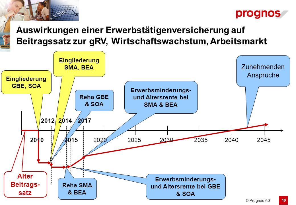 10 © Prognos AG Auswirkungen einer Erwerbstätigenversicherung auf Beitragssatz zur gRV, Wirtschaftswachstum, Arbeitsmarkt Alter Beitrags- satz Einglie