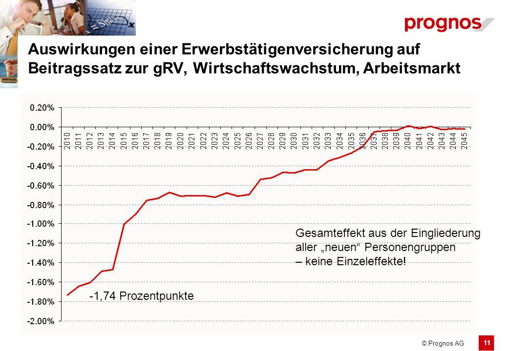11 © Prognos AG Auswirkungen einer Erwerbstätigenversicherung auf Beitragssatz zur gRV, Wirtschaftswachstum, Arbeitsmarkt -1,74 Prozentpunkte Gesamtef
