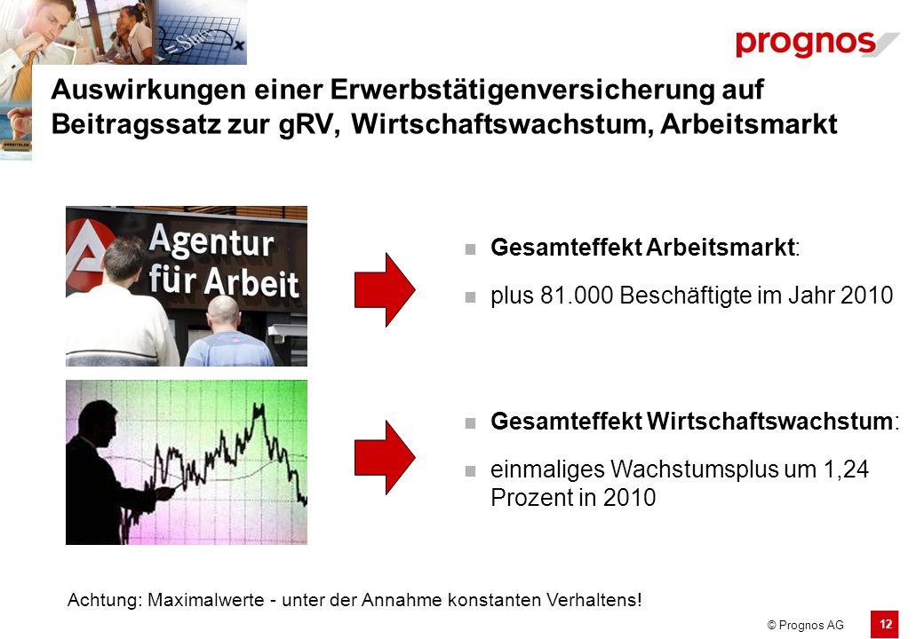 12 © Prognos AG Auswirkungen einer Erwerbstätigenversicherung auf Beitragssatz zur gRV, Wirtschaftswachstum, Arbeitsmarkt Gesamteffekt Arbeitsmarkt: p