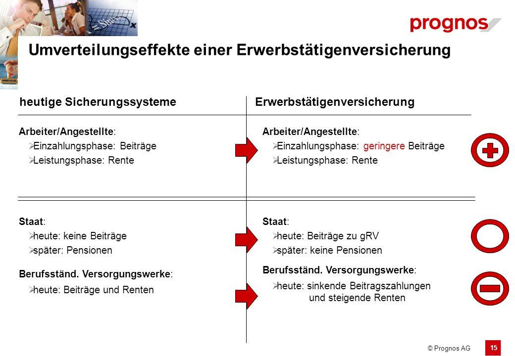 15 © Prognos AG Umverteilungseffekte einer Erwerbstätigenversicherung heutige SicherungssystemeErwerbstätigenversicherung Arbeiter/Angestellte:  Einz