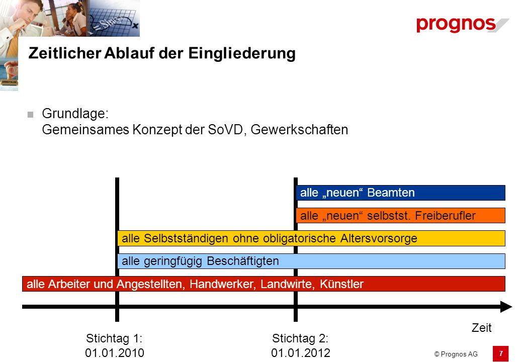 8 © Prognos AG Zeitlicher Ablauf der Eingliederung Grundlage: Gemeinsames Konzept der SoVD, Gewerkschaften Stichtag 1: 01.01.2010 Stichtag 2: 01.01.2012 alle bereits verbeamteten Personen alle bereits selbstst.