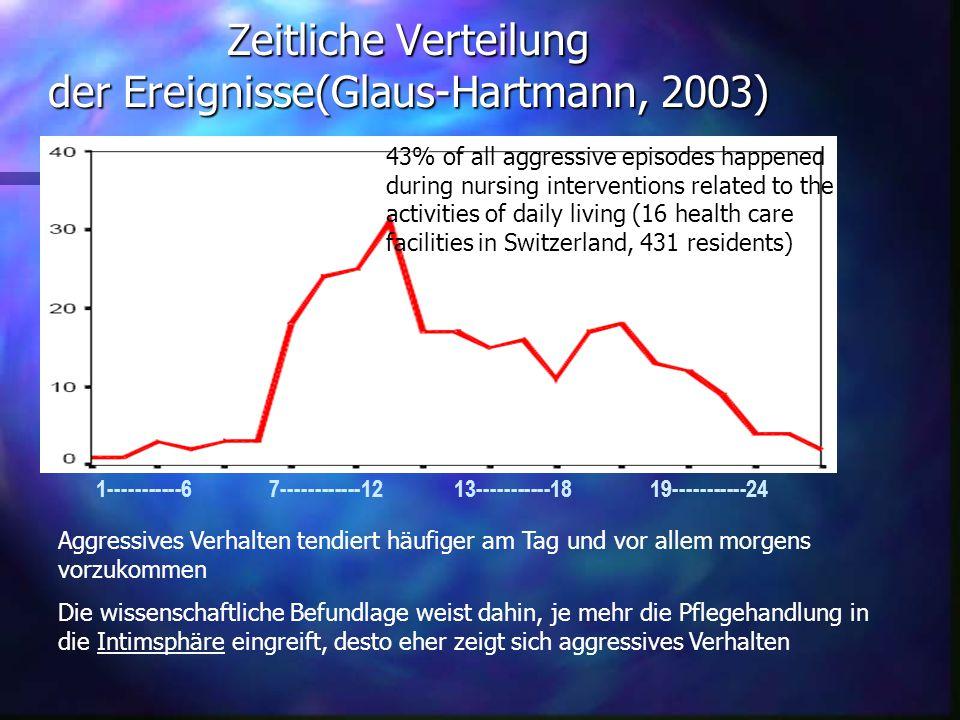 Zeitliche Verteilung der Ereignisse(Glaus-Hartmann, 2003) 1-----------67------------1213-----------1819-----------24 Aggressives Verhalten tendiert hä