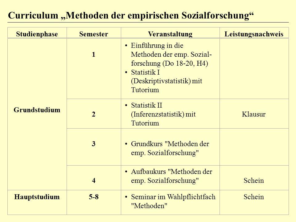 StudienphaseSemesterVeranstaltungLeistungsnachweis Grundstudium 1 Einführung in die Methoden der emp. Sozial- forschung (Do 18-20, H4) Statistik I (De