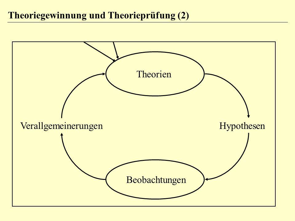 VerallgemeinerungenHypothesen Theorien Beobachtungen Theoriegewinnung und Theorieprüfung (2)