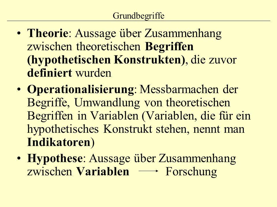 Grundbegriffe Theorie: Aussage über Zusammenhang zwischen theoretischen Begriffen (hypothetischen Konstrukten), die zuvor definiert wurden Operational