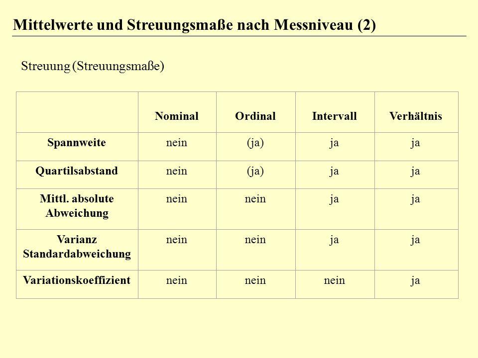Mittelwerte und Streuungsmaße nach Messniveau (2) Streuung (Streuungsmaße) NominalOrdinalIntervallVerhältnis Spannweitenein(ja)ja Quartilsabstandnein(