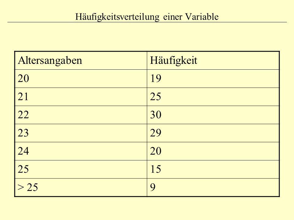 Häufigkeitsverteilung einer Variable AltersangabenHäufigkeit 2019 2125 2230 2329 2420 2515 > 259