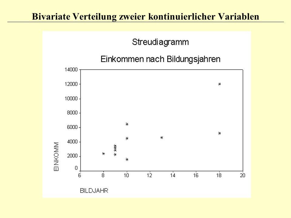 Bivariate Verteilung zweier kontinuierlicher Variablen