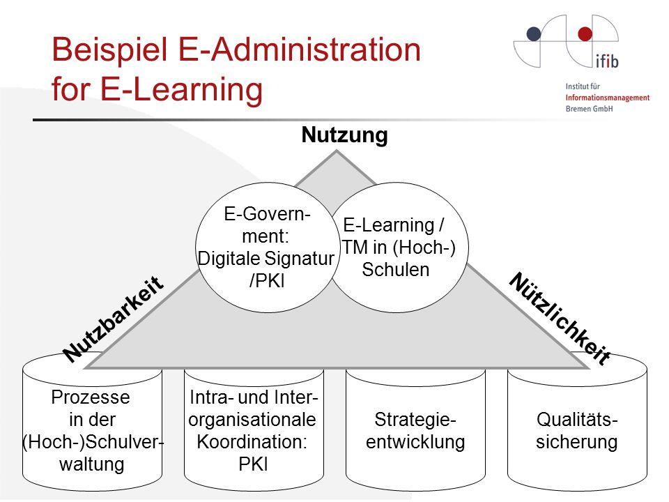 Prozesse in der (Hoch-)Schulver- waltung Intra- und Inter- organisationale Koordination: PKI Strategie- entwicklung Qualitäts- sicherung Nützlichkeit Nutzung Nutzbarkeit E-Learning / ITM in (Hoch-) Schulen E-Govern- ment: Digitale Signatur /PKI Beispiel E-Administration for E-Learning
