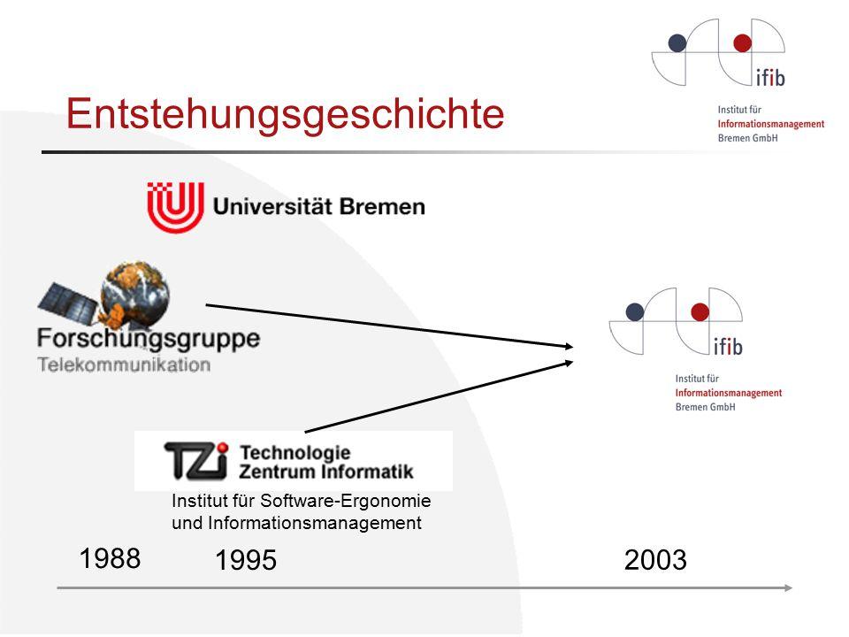 Institut für Software-Ergonomie und Informationsmanagement 1988 1995 2003 Entstehungsgeschichte