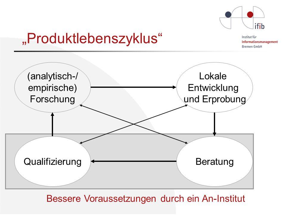 """Bessere Voraussetzungen durch ein An-Institut (analytisch-/ empirische) Forschung Qualifizierung Beratung Lokale Entwicklung und Erprobung """"Produktlebenszyklus"""