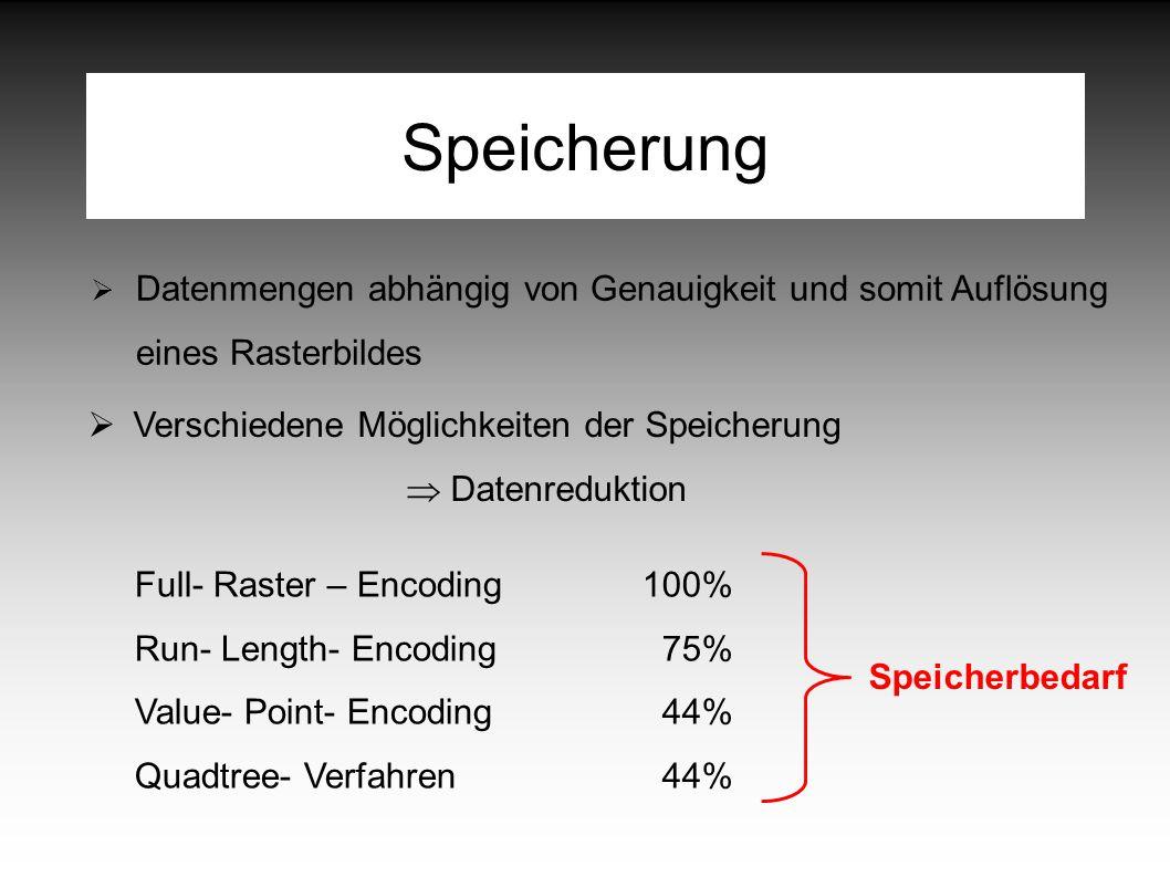 Speicherung  Datenmengen abhängig von Genauigkeit und somit Auflösung eines Rasterbildes Full- Raster – Encoding Run- Length- Encoding Value- Point- Encoding Quadtree- Verfahren 100% 75% 44% Speicherbedarf  Verschiedene Möglichkeiten der Speicherung  Datenreduktion