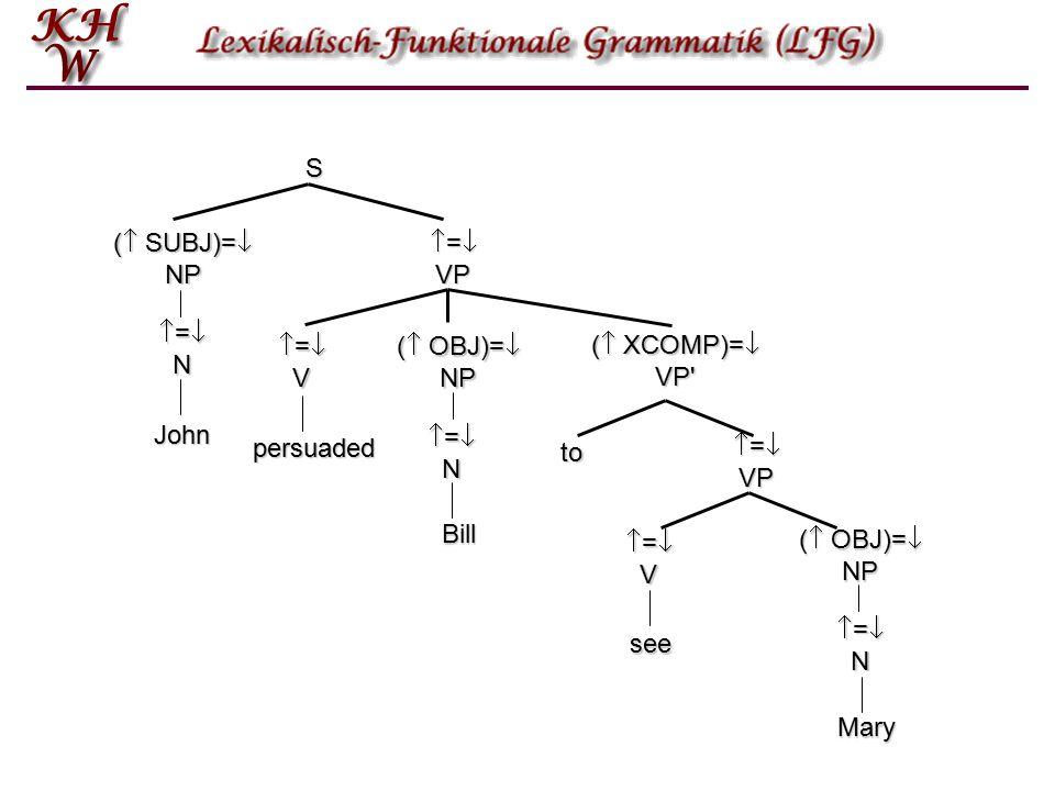 =N=N=N=N (  OBJ)=  NP =V=V=V=V to  =  VP (  SUBJ)=  NP S  =  VP (  XCOMP)=  VP (  OBJ)=  NP =V=V=V=V John persuaded Bill see =N=N=N=N Mary =N=N=N=N