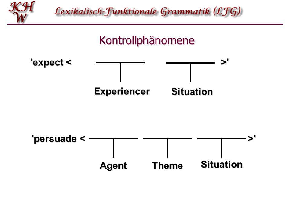 Kontrollphänomene Kontrollphänomene 'expect ' 'persuade ' Experiencer Situation Agent Theme Situation