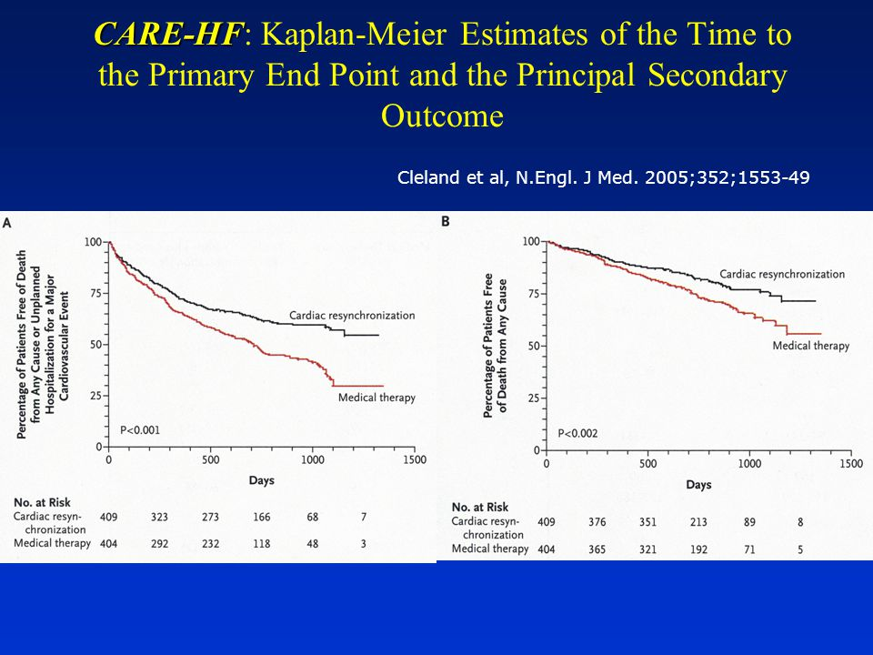 CARE-HF CARE-HF: Kaplan-Meier Estimates of the Time to the Primary End Point and the Principal Secondary Outcome Cleland et al, N.Engl. J Med. 2005;35