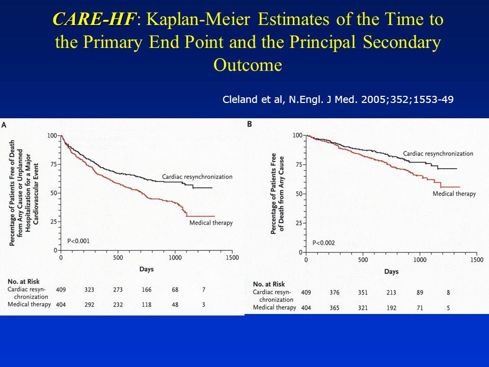 Kaplan et al, Am.Heart J.