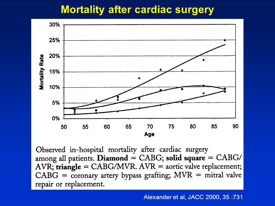 Herzklappenoperationen bei > 80 Jährigen Alter allein keine Kontraindikation Mortalität bei Patienten ohne zusätzliche Risikofaktoren (v.a.