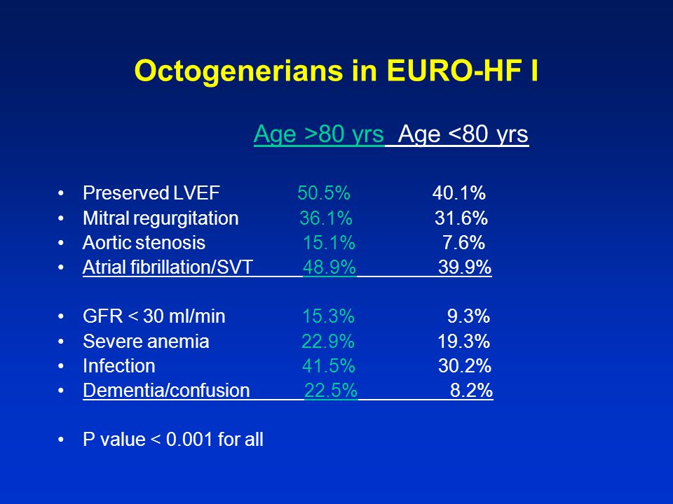 Octogenerians in EURO-HF I Age >80 yrs Age <80 yrs Preserved LVEF 50.5% 40.1% Mitral regurgitation 36.1% 31.6% Aortic stenosis 15.1% 7.6% Atrial fibrillation/SVT 48.9% 39.9% GFR < 30 ml/min 15.3% 9.3% Severe anemia 22.9% 19.3% Infection 41.5% 30.2% Dementia/confusion 22.5% 8.2% P value < 0.001 for all
