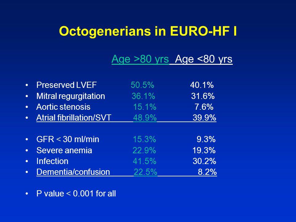 Octogenerians in EURO-HF I Age >80 yrs Age <80 yrs Preserved LVEF 50.5% 40.1% Mitral regurgitation 36.1% 31.6% Aortic stenosis 15.1% 7.6% Atrial fibri