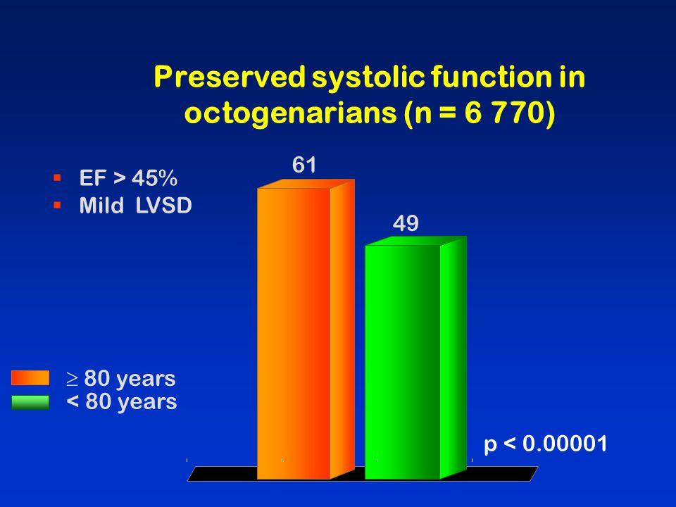HF medications in octogenarians with LVSD ACE-IBeta-BlockerSpironolactone ACE-I/ARBACE-I + Beta-Blocker 67 80 70 85 27 49 19 32 19 41 All p < 0.0001  80 years < 80 years