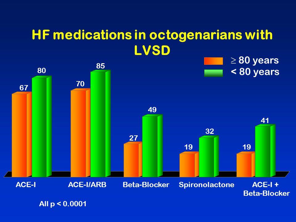 HF medications in octogenarians with LVSD ACE-IBeta-BlockerSpironolactone ACE-I/ARBACE-I + Beta-Blocker 67 80 70 85 27 49 19 32 19 41 All p < 0.0001 