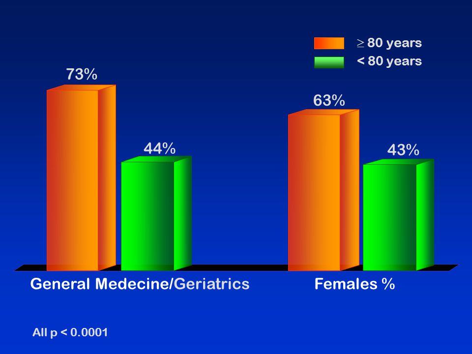  80 years < 80 years All p < 0.0001 General Medecine/GeriatricsFemales % 73% 44% 63% 43%