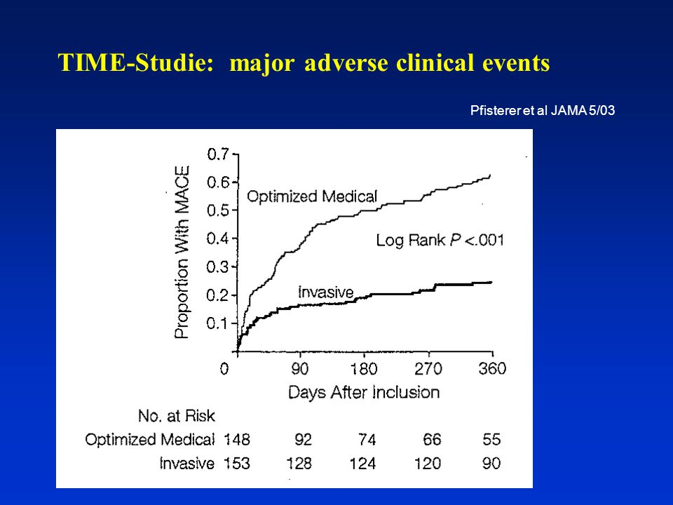 TIME-Studie: major adverse clinical events Pfisterer et al JAMA 5/03