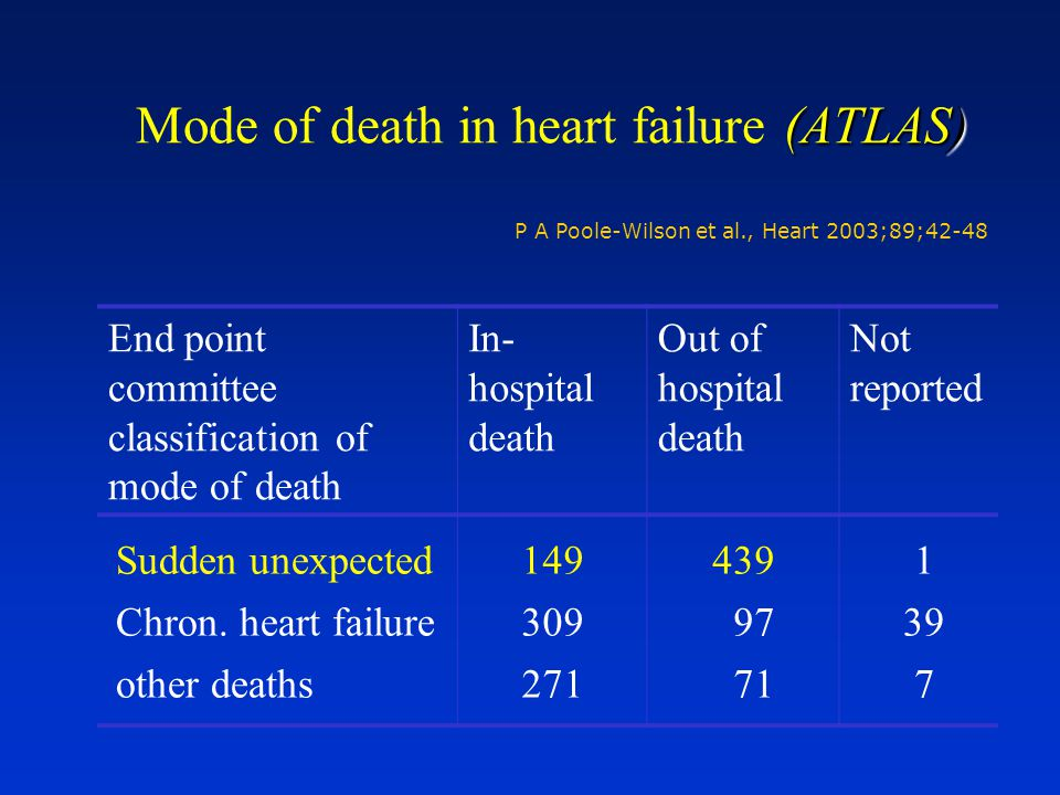 (ATLAS) Mode of death in heart failure (ATLAS) P A Poole-Wilson et al., Heart 2003;89;42-48 End point committee classification of mode of death In- hospital death Out of hospital death Not reported Sudden unexpected Chron.
