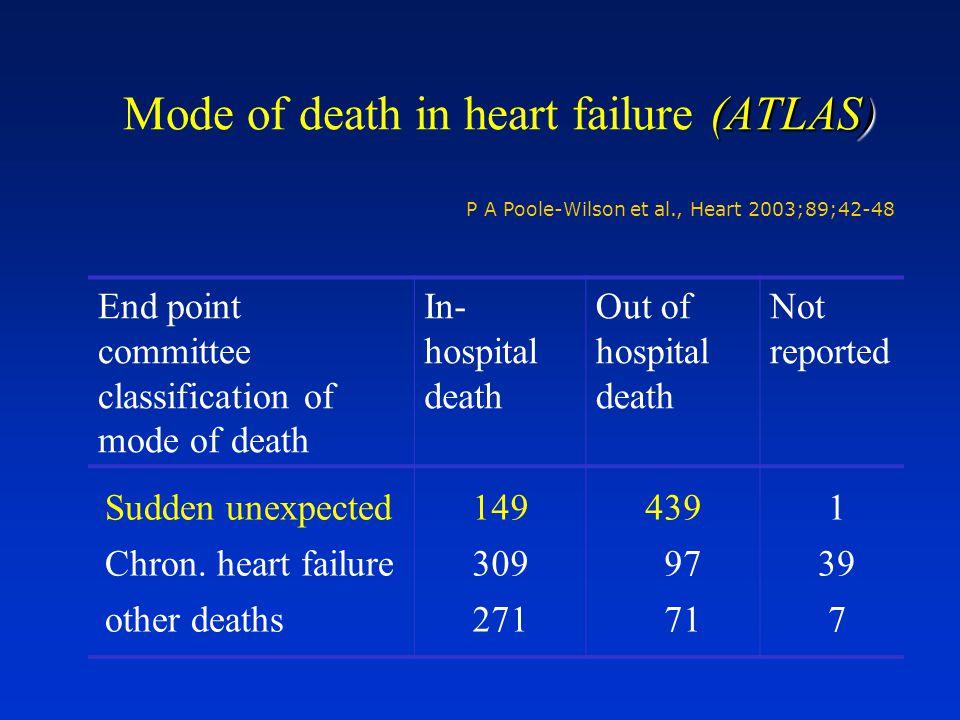 (ATLAS) Mode of death in heart failure (ATLAS) P A Poole-Wilson et al., Heart 2003;89;42-48 End point committee classification of mode of death In- ho