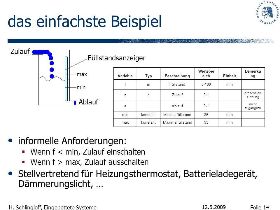 Folie 14 H. Schlingloff, Eingebettete Systeme 12.5.2009 das einfachste Beispiel informelle Anforderungen:  Wenn f < min, Zulauf einschalten  Wenn f