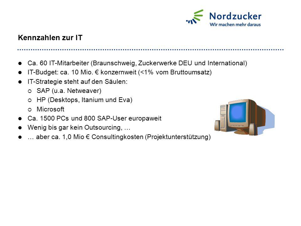 Kennzahlen zur IT Ca. 60 IT-Mitarbeiter (Braunschweig, Zuckerwerke DEU und International) IT-Budget: ca. 10 Mio. € konzernweit (<1% vom Bruttoumsatz)