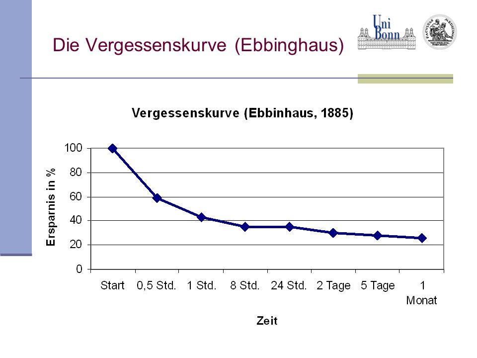 Die Vergessenskurve (Ebbinghaus)
