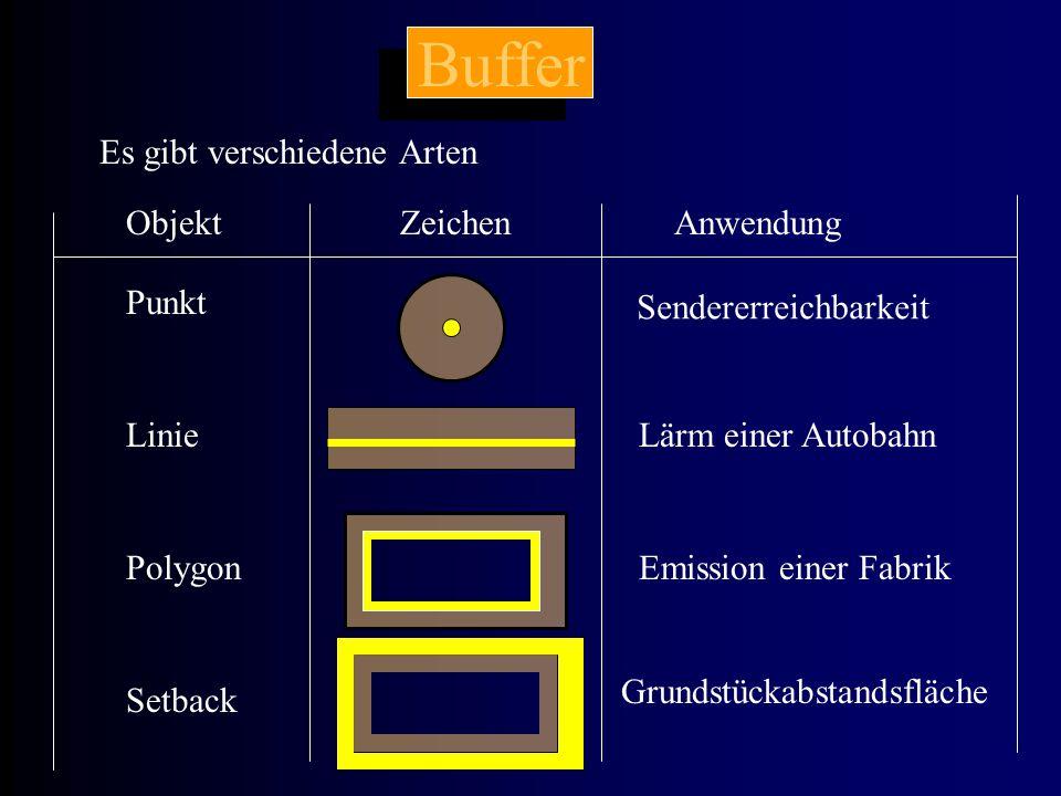 Buffer Es gibt verschiedene Arten Punkt Linie Polygon Setback ObjektZeichenAnwendung Sendererreichbarkeit Lärm einer Autobahn Emission einer Fabrik Gr