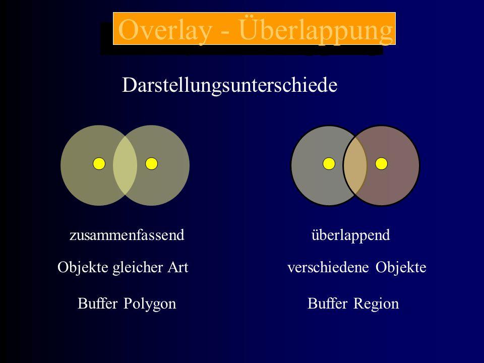 Overlay - Überlappung Buffer PolygonBuffer Region Darstellungsunterschiede zusammenfassendüberlappend Objekte gleicher Artverschiedene Objekte