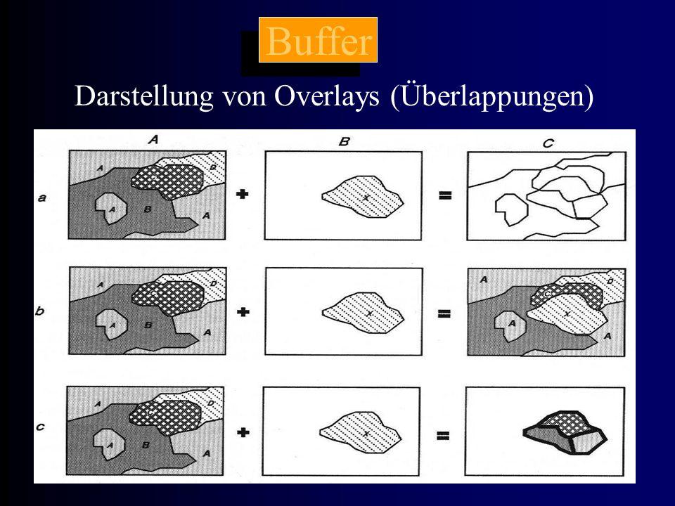 Buffer Darstellung von Overlays (Überlappungen)