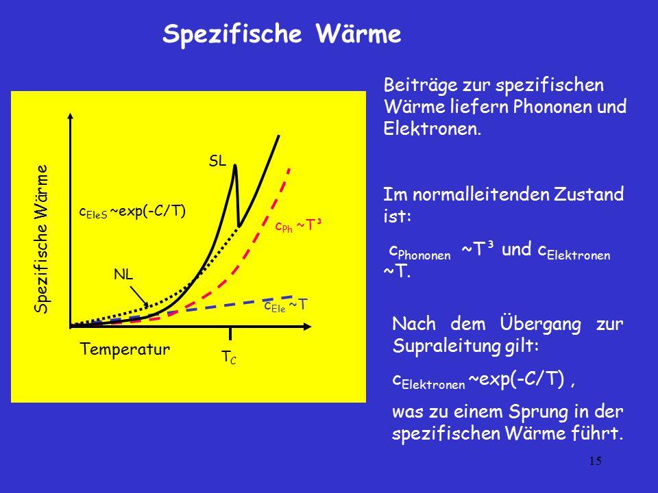 15 Beiträge zur spezifischen Wärme liefern Phononen und Elektronen. Im normalleitenden Zustand ist: c Phononen ~T³ und c Elektronen ~T. Spezifische Wä