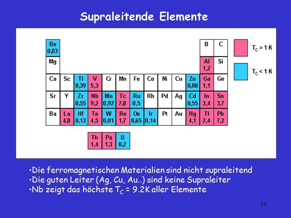 16 Supraleitende Elemente Die ferromagnetischen Materialien sind nicht supraleitend Die guten Leiter (Ag, Cu, Au..) sind keine Supraleiter Nb zeigt da