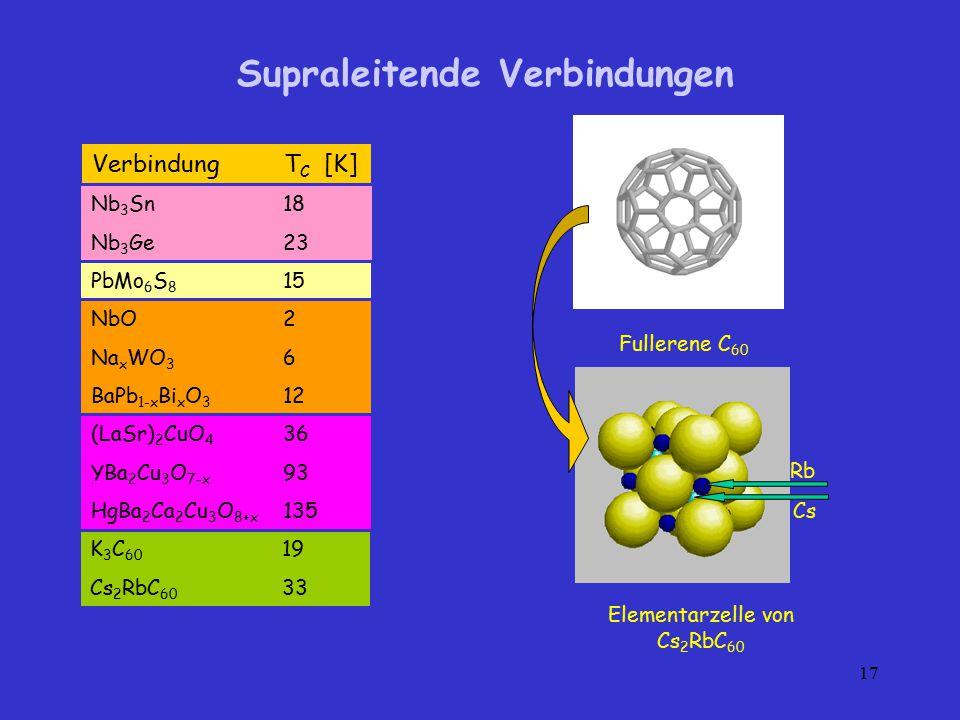 17 Supraleitende Verbindungen Fullerene C 60 Elementarzelle von Cs 2 RbC 60 Rb Cs VerbindungT C [K] Nb 3 Sn18 Nb 3 Ge23 NbO2 Na x WO 3 6 BaPb 1-x Bi x