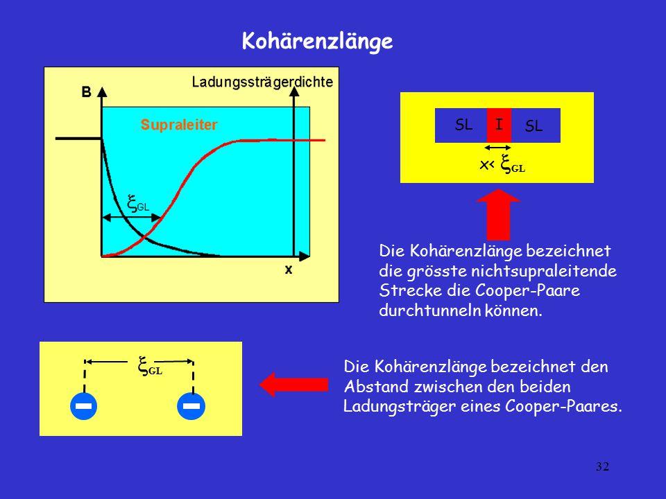 32 Kohärenzlänge Die Kohärenzlänge bezeichnet den Abstand zwischen den beiden Ladungsträger eines Cooper-Paares.  GL ISL x<  GL Die Kohärenzlänge be