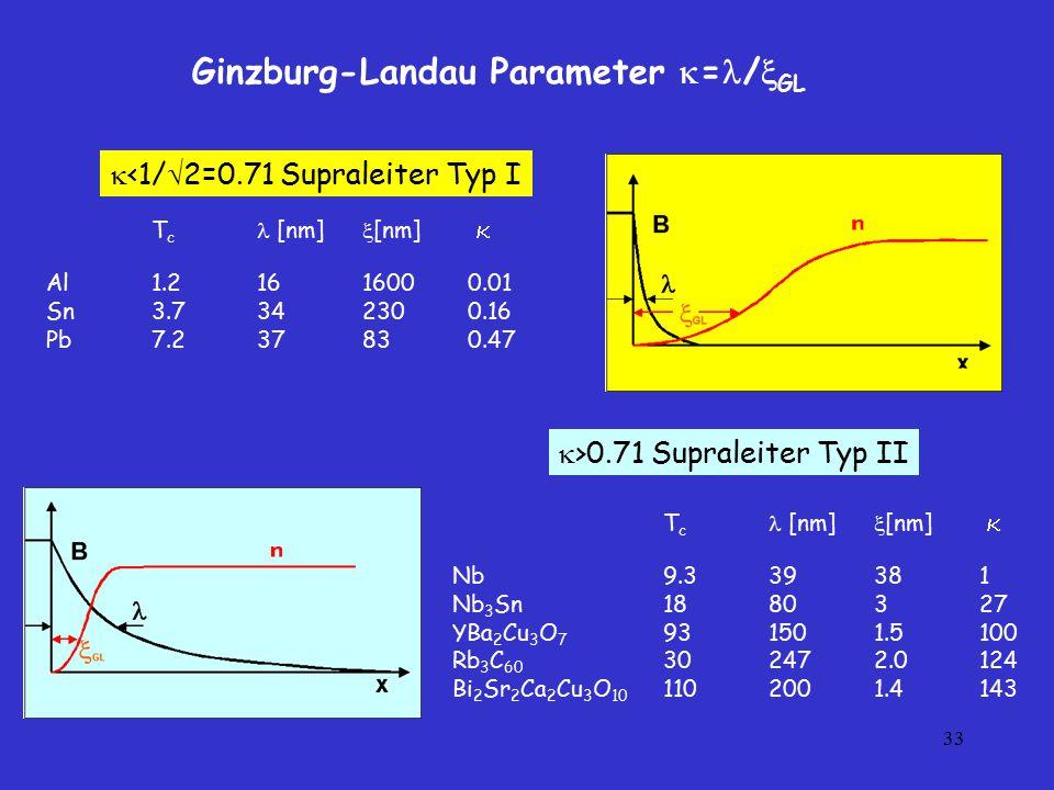 33 Ginzburg-Landau Parameter  = /  GL T c [nm]  [nm]  Al1.21616000.01 Sn3.7342300.16 Pb7.237830.47 T c [nm]  [nm]  Nb9.339381 Nb 3 Sn1880327 YBa