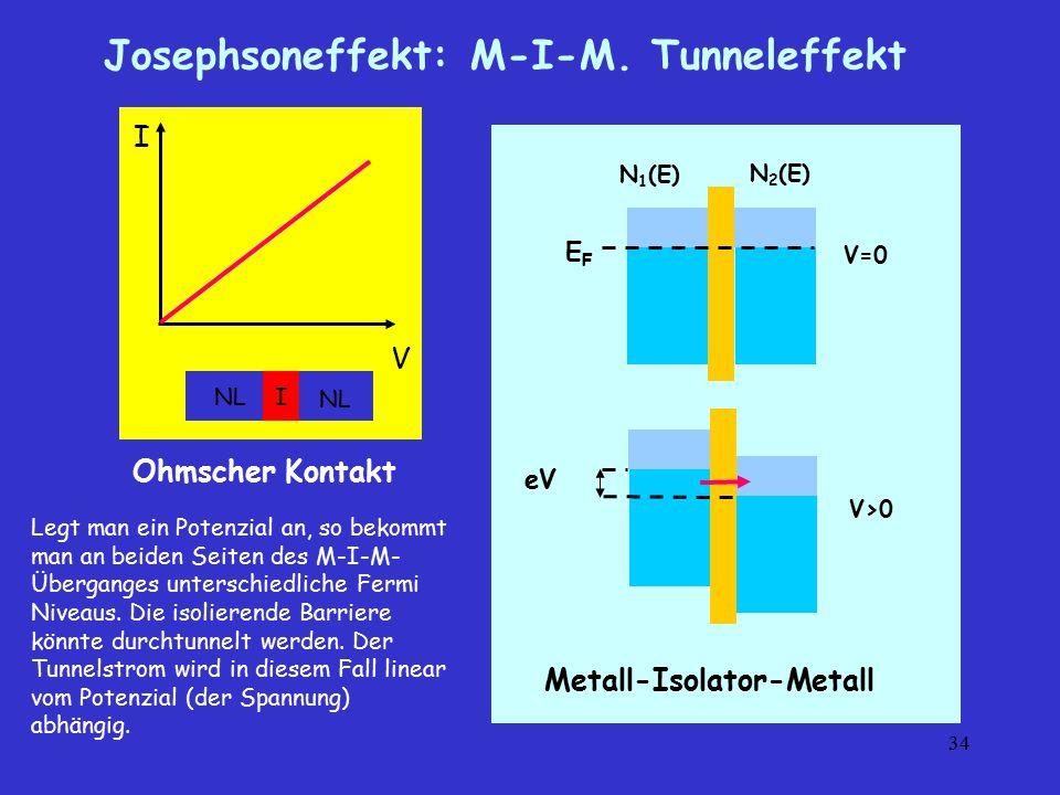 34 Josephsoneffekt: M-I-M. Tunneleffekt I V INL Ohmscher Kontakt V=0 V>0 N 1 (E) N 2 (E) Metall-Isolator-Metall EFEF eV Legt man ein Potenzial an, so