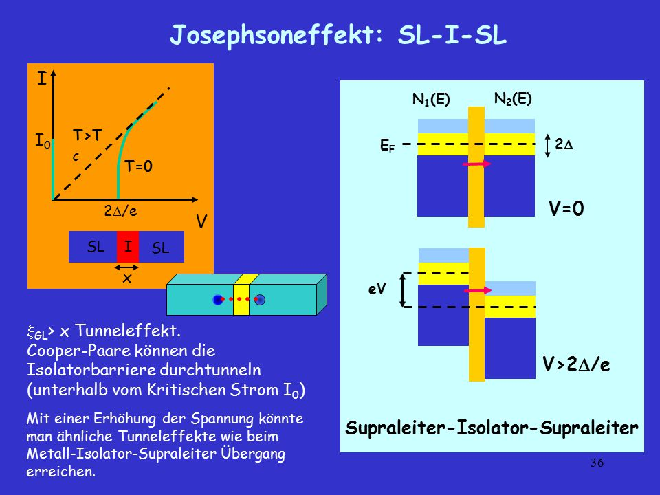36 Josephsoneffekt: SL-I-SL  GL > x Tunneleffekt. Cooper-Paare können die Isolatorbarriere durchtunneln (unterhalb vom Kritischen Strom I 0 ) I V ISL