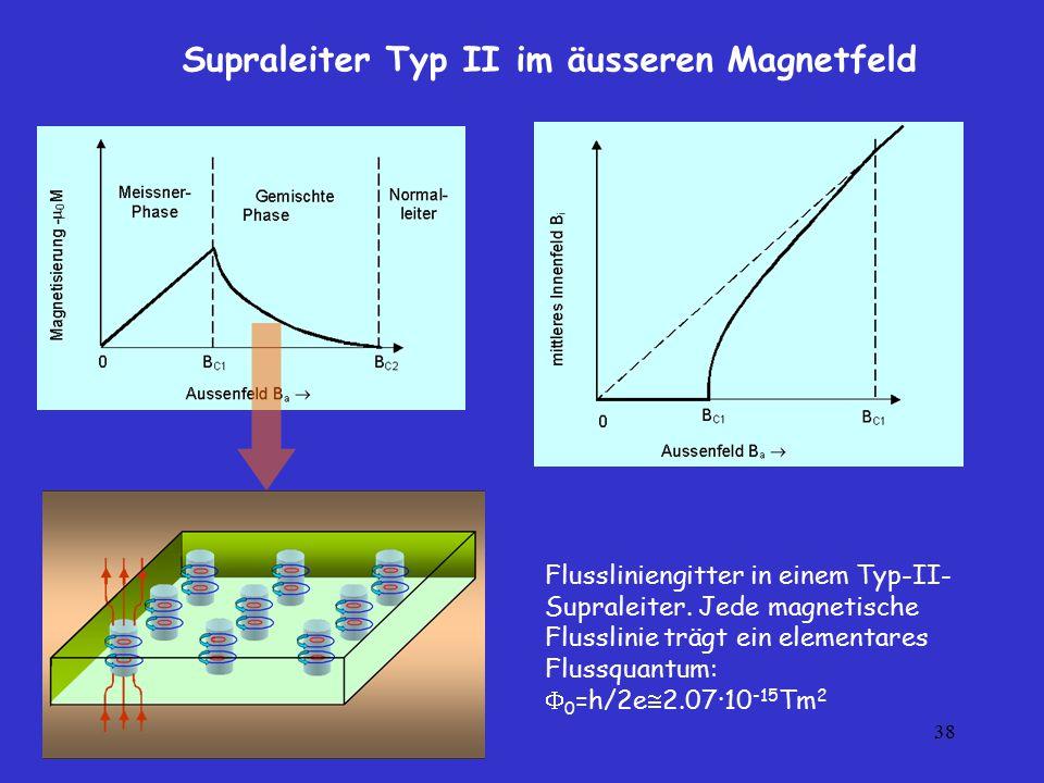 38 Supraleiter Typ II im äusseren Magnetfeld Flussliniengitter in einem Typ-II- Supraleiter. Jede magnetische Flusslinie trägt ein elementares Flussqu