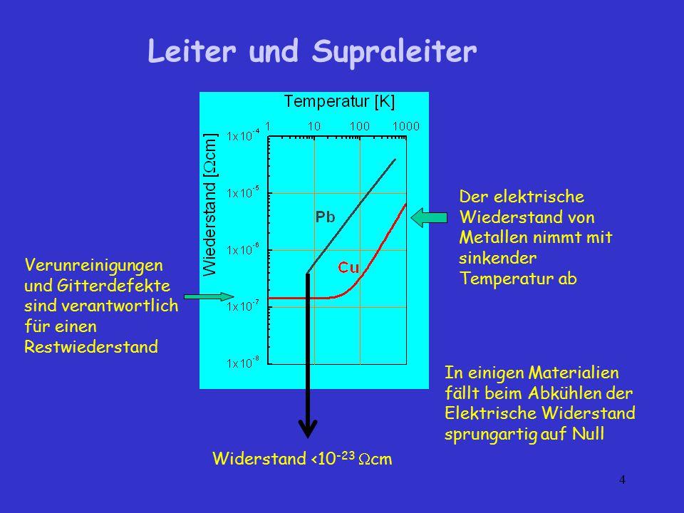 4 Leiter und Supraleiter In einigen Materialien fällt beim Abkühlen der Elektrische Widerstand sprungartig auf Null Widerstand <10 -23  cm Verunreini