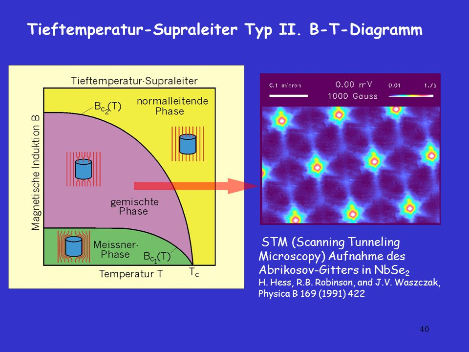40 Tieftemperatur-Supraleiter Typ II. B-T-Diagramm STM (Scanning Tunneling Microscopy) Aufnahme des Abrikosov-Gitters in NbSe 2 H. Hess, R.B. Robinson