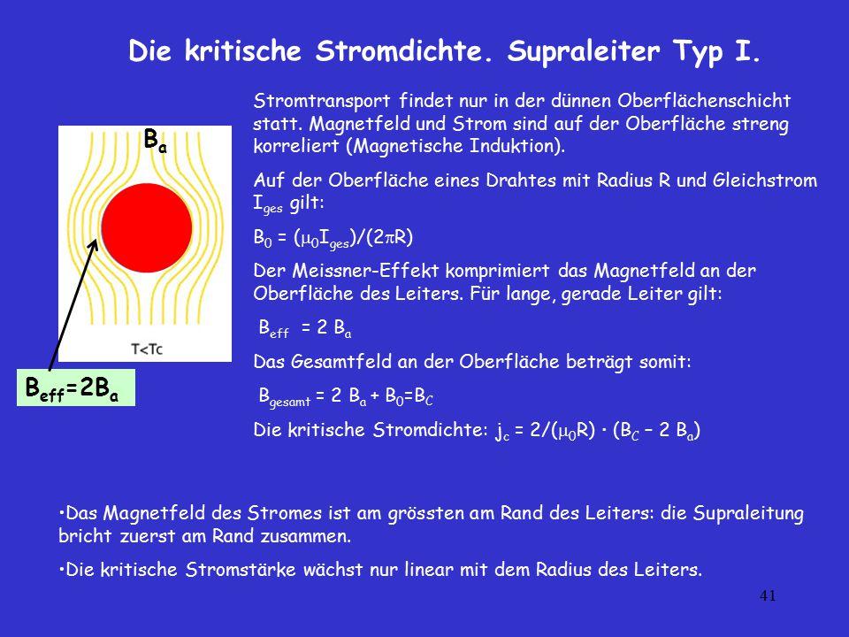 41 Die kritische Stromdichte. Supraleiter Typ I. Stromtransport findet nur in der dünnen Oberflächenschicht statt. Magnetfeld und Strom sind auf der O