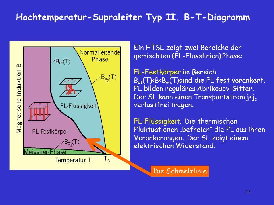 43 Hochtemperatur-Supraleiter Typ II. B-T-Diagramm Ein HTSL zeigt zwei Bereiche der gemischten (FL-Flusslinien) Phase: FL-Festkörper im Bereich B c1 (